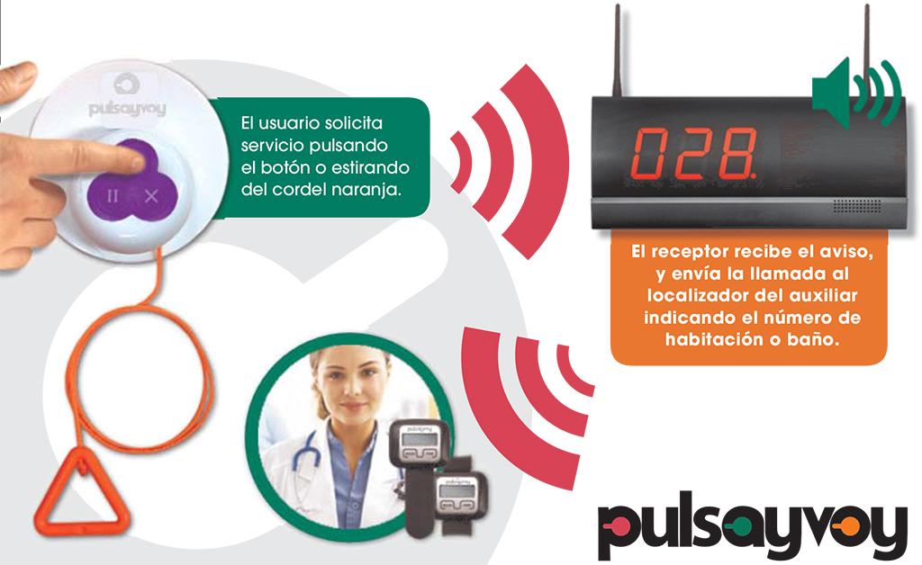 sistema de alarmas y avisos pulsavoy - entorno activo